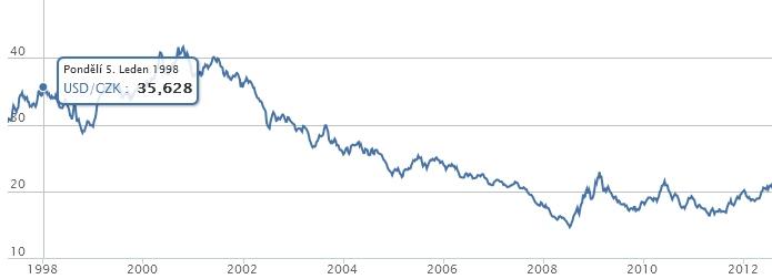 dolar_koruna_1998-2012_cnb2