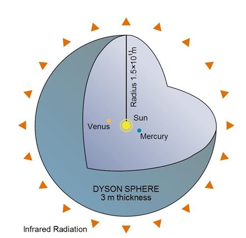 dysonova-sfera